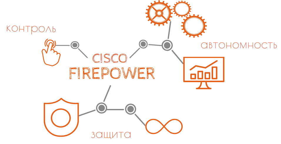 cisco firepower инфографика преимущества