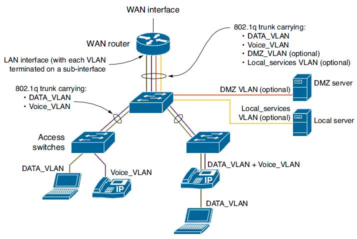 Общая схема подключений в
