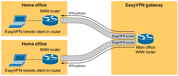 VPN для подключения домашних офисов