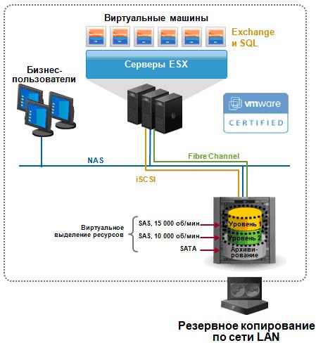 Общая схема подключения СХД EMC Celerra.
