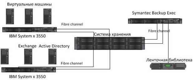 Внедрение Symantec Backup Exec в организации с 10-е виртуальными серверами, развернутыми на двух физических серверах.