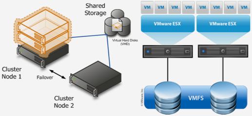 Схема развертывания виртуализации на основе кластера и СХД