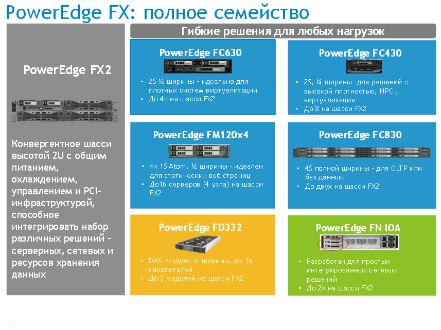 Dell Poweredge FX