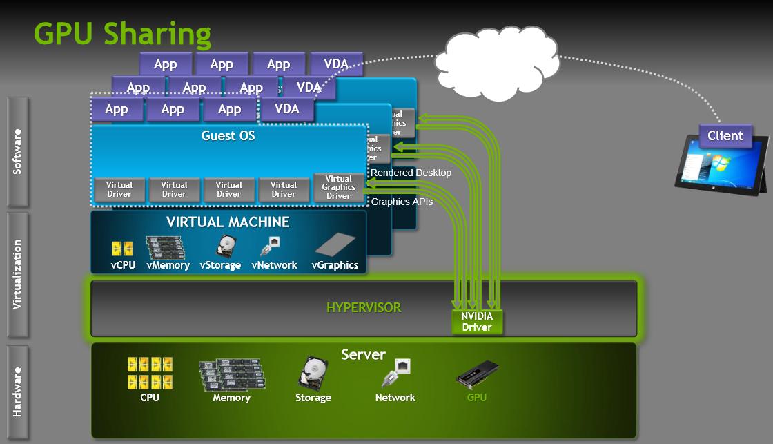GPU Sharing