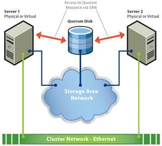 Кластер серверов на основе кворум диска