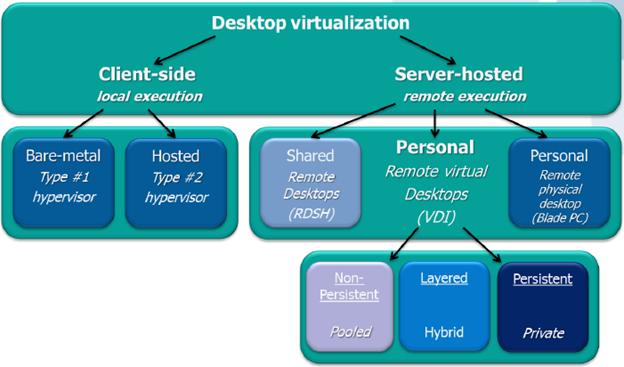 Виртуализация десктопов