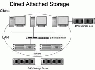 DAS: способ подключения СХД к высокоскоростному интерфейсу в сервере