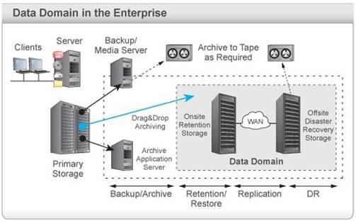 Общая схема работы дисковых библиотек.