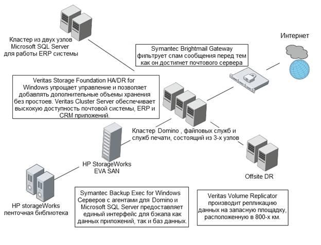 Высоконадежный отказоустойчивый кластер приложений на основе Veritas Storage Foundation™ by Symantec