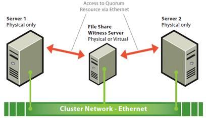 Кластер на основе набора узлов большинства (MNS) со свидетелем общего файлового ресурса.