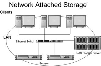 NAS представляет собой отдельный компьютер, который может быть построен на произвольной архитектуре
