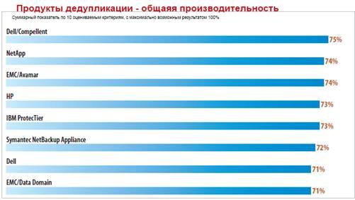 Рейтинг популярности систем дедупликации