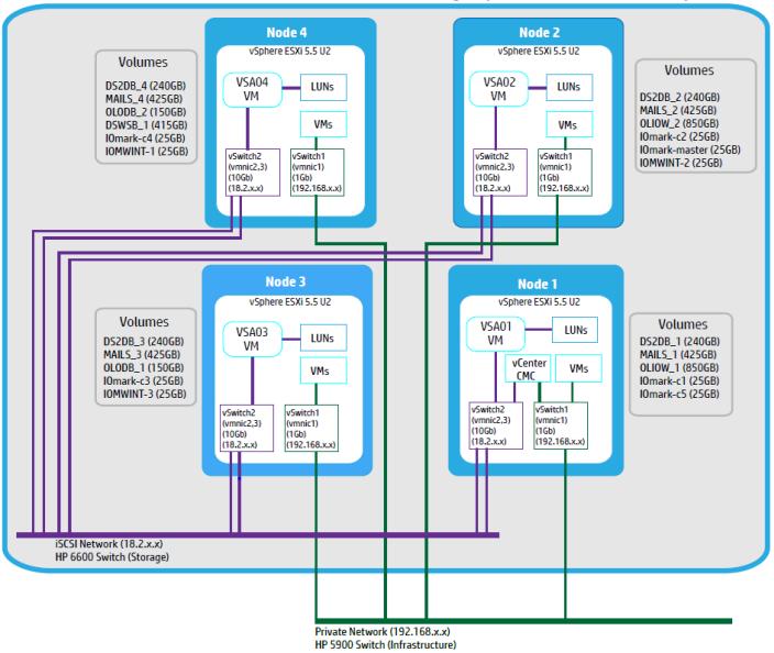 схема работы конвергентной технологии HP