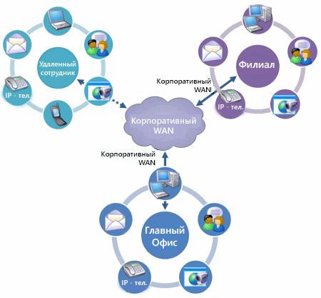Объединенные коммуникации: схема внедрения