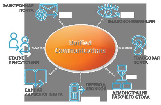 Объединенные коммуникаци: составляющие технологии