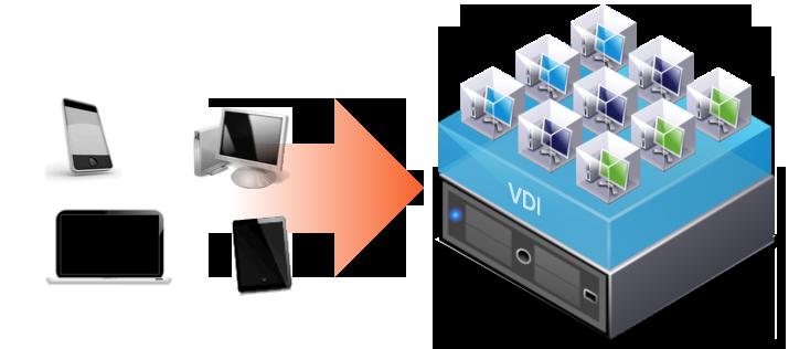 технология VDI